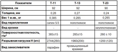 Стеклотакнь конструкционная: характеристики